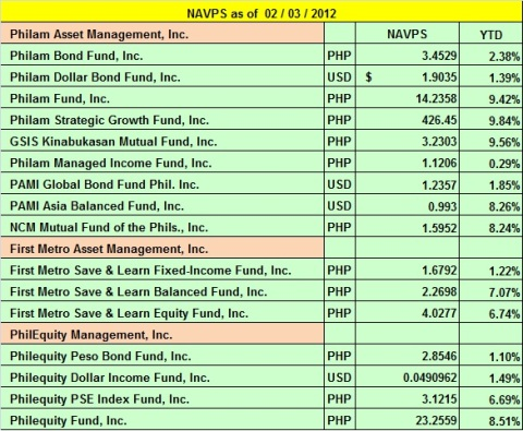 Mutual Fund Updates