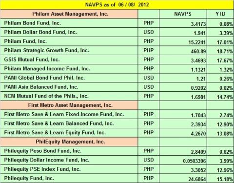 Mutual Funds updates